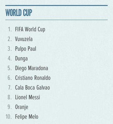 twitter world cup trends 2010