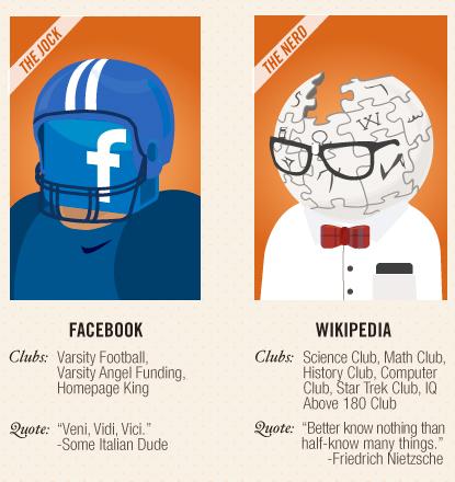 Facebook, 'the jock', Wikipedia, 'the nerd'